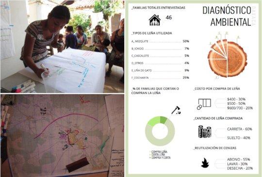 Environmental and natural risk workshops