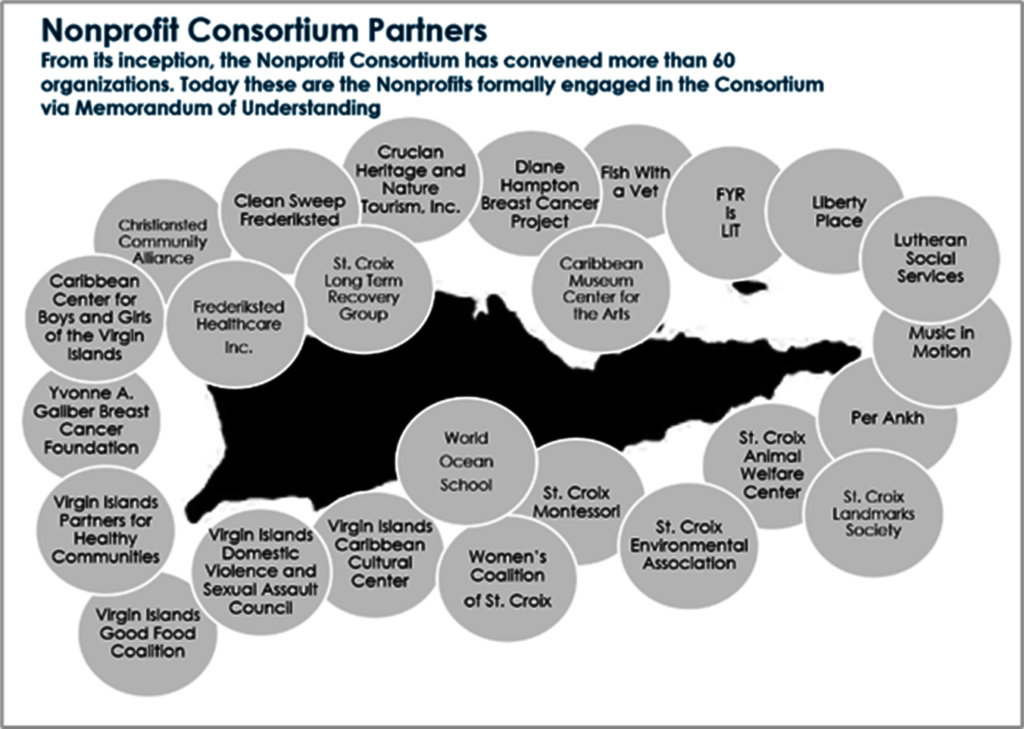 The Consortium provides support island-wide!