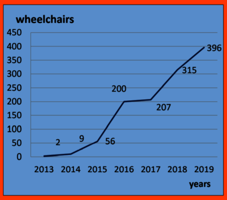 Wheelchairs Delivered 2013-2019