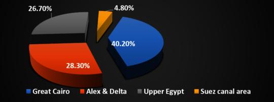 Beneficiaries Distribution Across Egypt