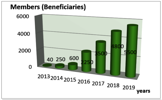 Beneficiaries Growth Through the Years