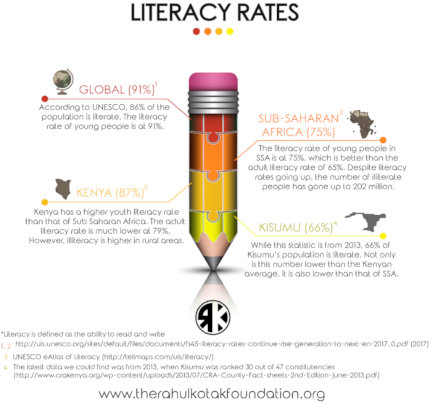 Literacy Rates Explained