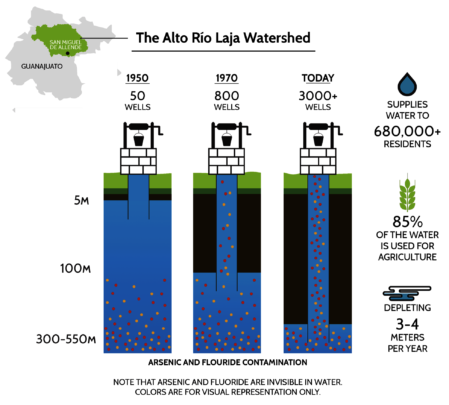 Understanding the state of our aquifer