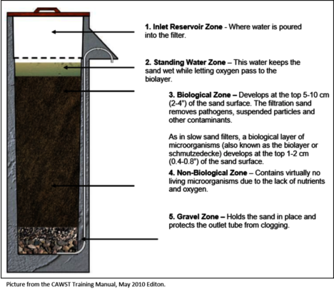 How a bio-sand water filter works