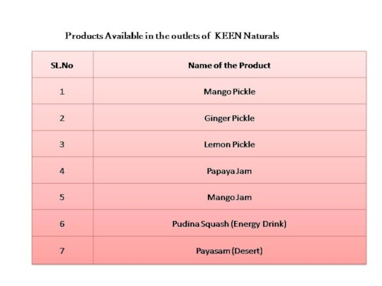 Products Available in the outlets of  KEEN Natural
