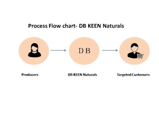 Process Flow Chart- DB KEEN Naturals