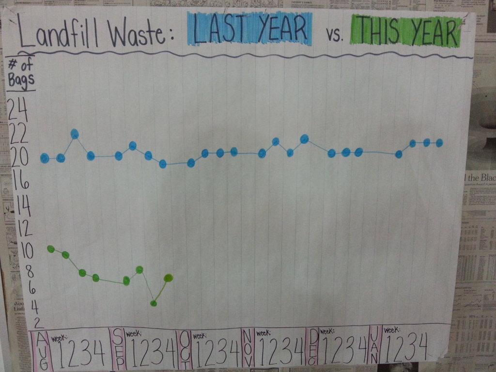 Help 5,000 students reduce their school's waste