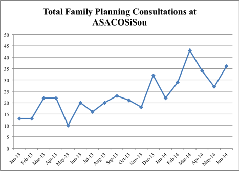 Family Planning Services at Clinic