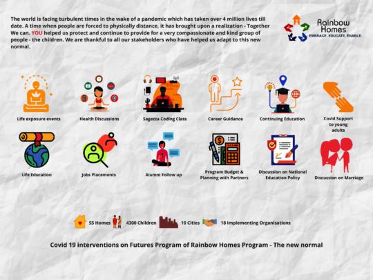 Futures Program Interventions