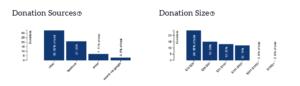 Donations analytics