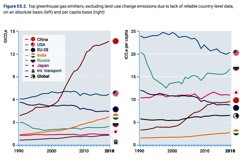 Biggest GHG Emitters: By Country and Per Capita