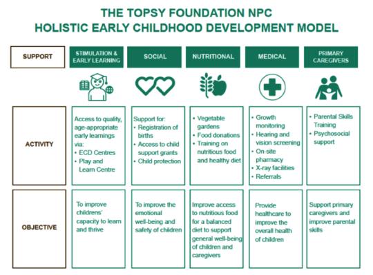 Topsy's Holistic Early Childhood Development Model