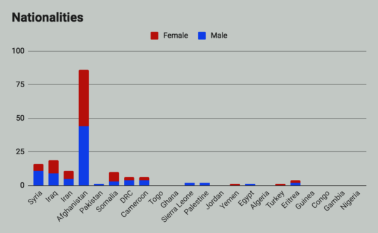 Nationalities and Gender of Pikpa Residents- Lesol