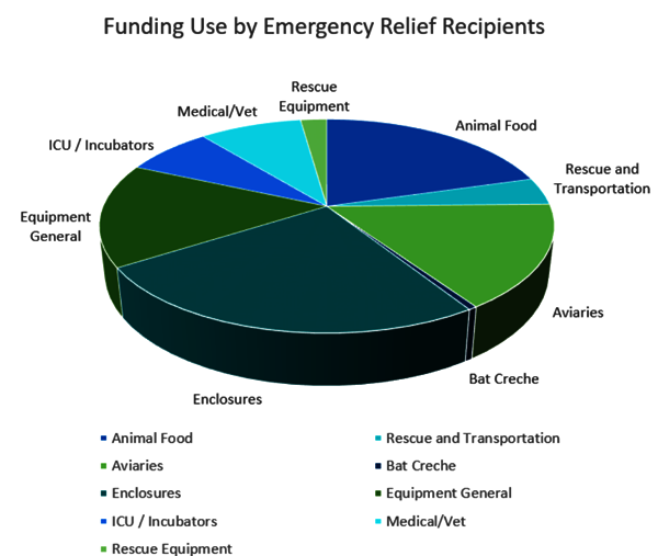 Emergency-Relief-Grants