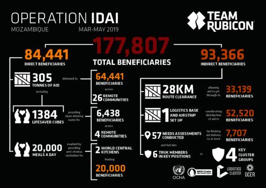 Op IDAI - Impact Report