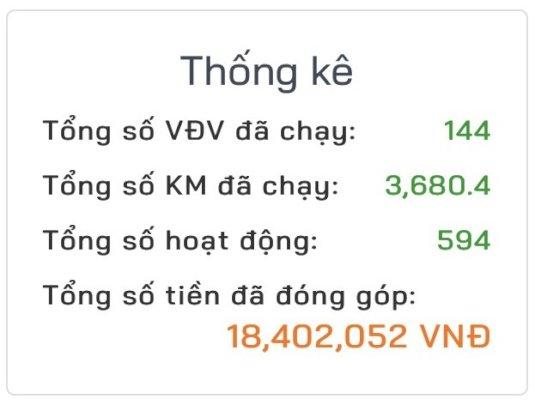 Kilometers running and amount of money exchange