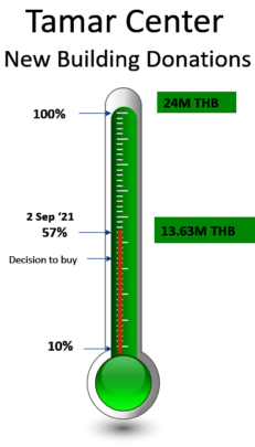 Fundraising Status as off today!