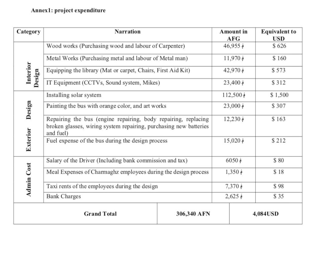 Amount spent on the design of the new library