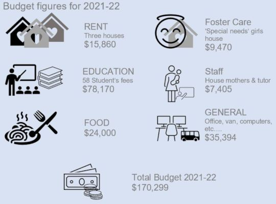 Our 2021 Budget