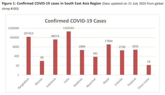 WHO Covid stats for Nepal