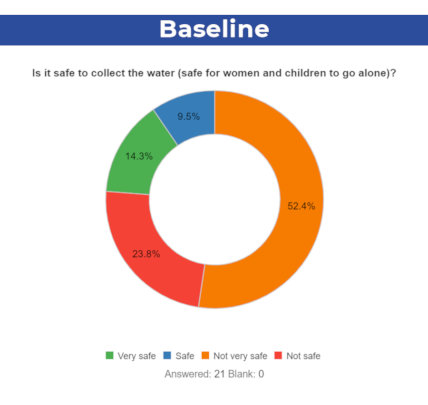 Accessing water is difficult for a vast majority