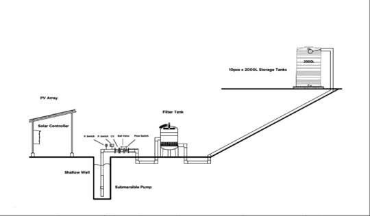 Engineers Drawing of the Water System