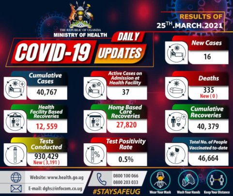 COVID-19 Ugandan Updates