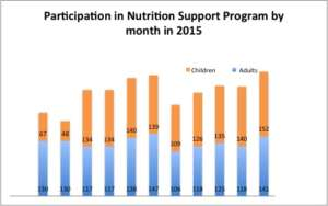 Nutrition support participants by month