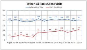 Client visits per month