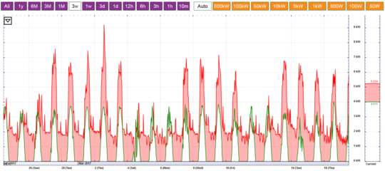3-Week E-gauge data (total used red; solar green)