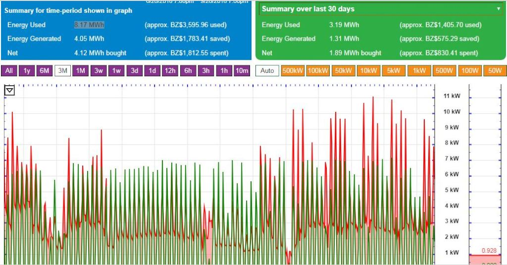 Egauge monitoring data: last 3 months