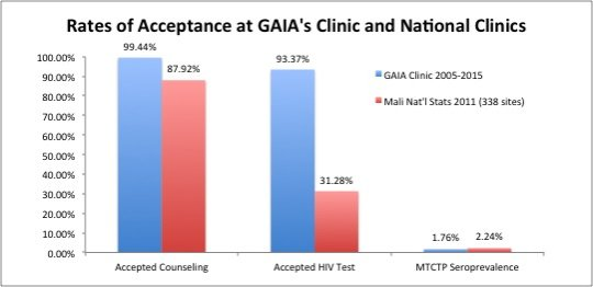 At GAIA's clinic more women accept HIV testing