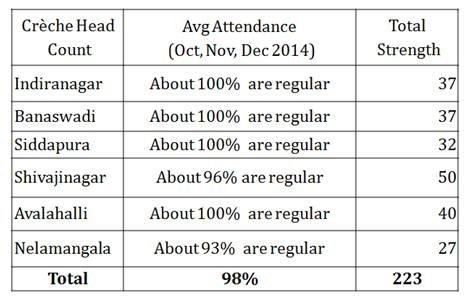 Creche Attendance
