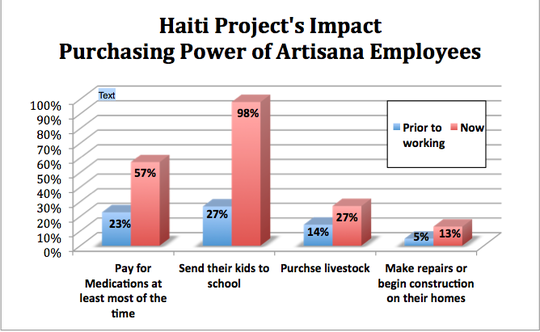 Haiti Projects Impact!