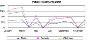 Patient Treatments