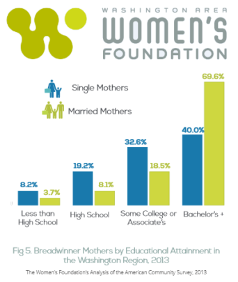 Invest in Women in the Washington DC Metro Area