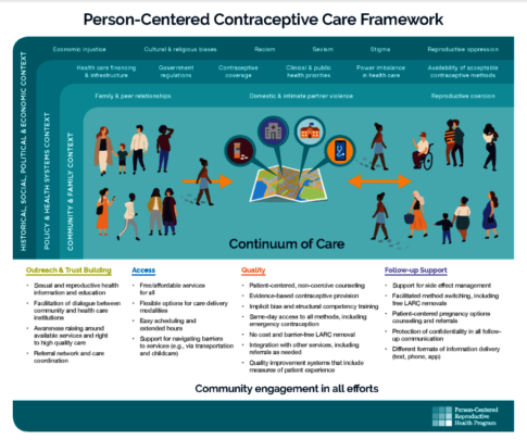 UCSF Person Centered Contraceptive Care Framework