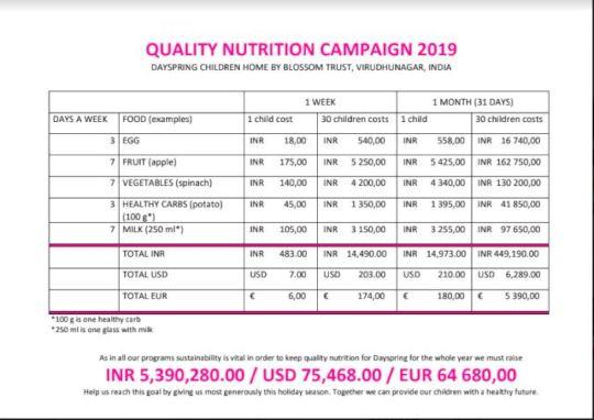 Quality Nutrition Scheme