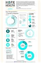 2014 Hope Through Health Annual Impact Report (PDF)