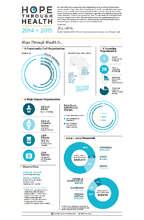 2014-2015 Annual Impact Report (PDF)