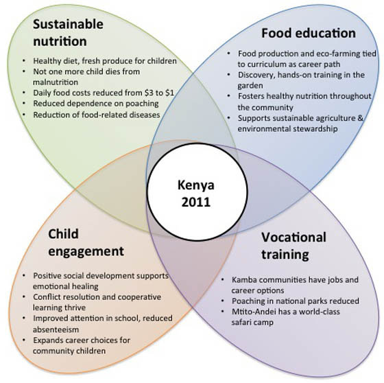 Kenya 2011 Child Support Initiatives