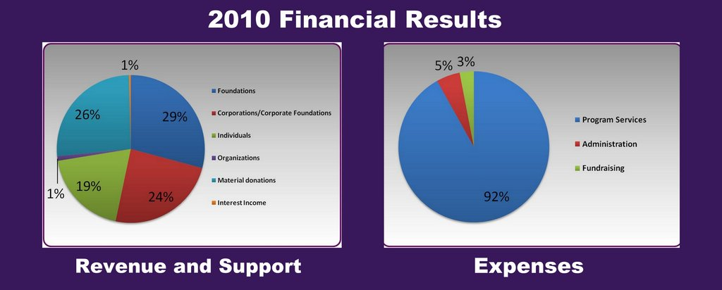2010 Program results