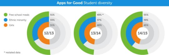 Apps for Good Student Diversity 2014/15