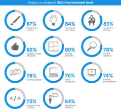 Apps for Good Student Skills 2014/15