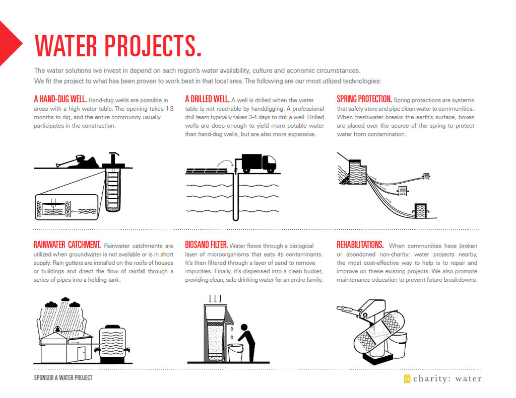 Water project interventions