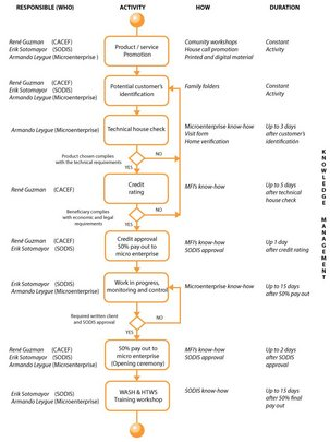 Flow chart of credit approval process