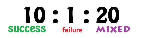 10 successes and 20 mixed outcomes per 1 failure