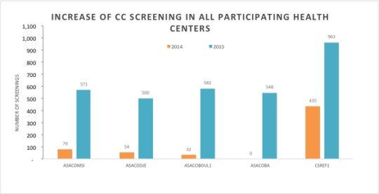 Increase in screening rates from 2014 to 2015