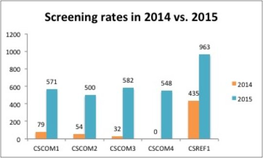 Screening rate increase at each clinic