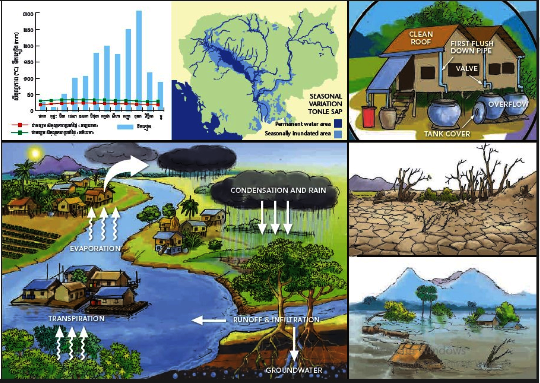 KE flipchart on water/weather cycles in Cambodia